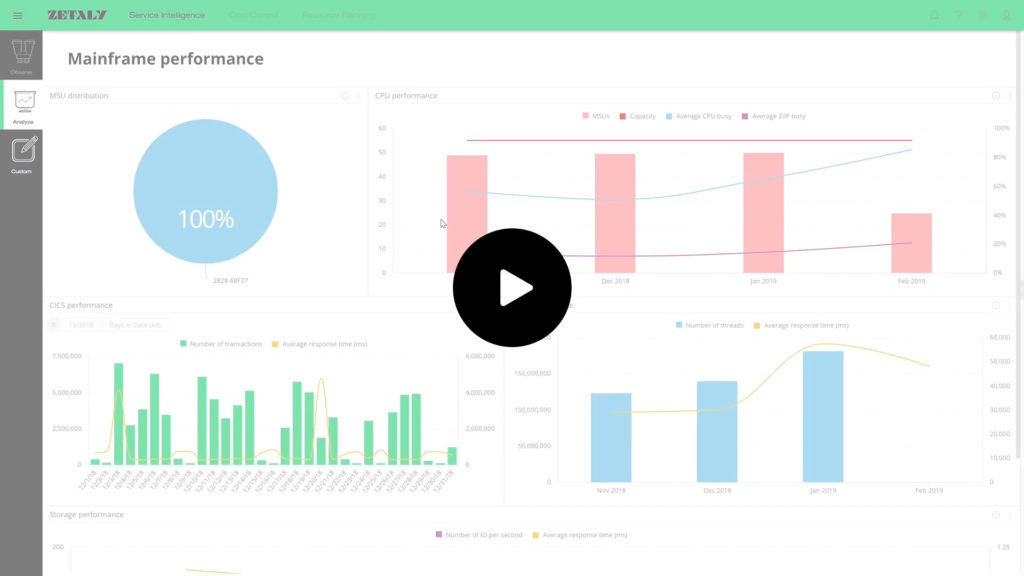 Video Demo ZETALY Service Intelligence